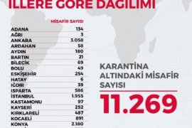Türkiye'de 23 İlde 11 Bin 269 Kişi Karantinada