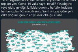 Rize ve İlçelerinde Korkutan Covid-19 Tablosu