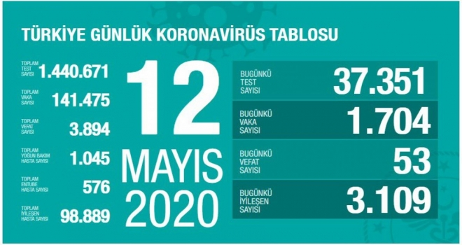 Covıd-19'da 12 Mayıs Tablosu