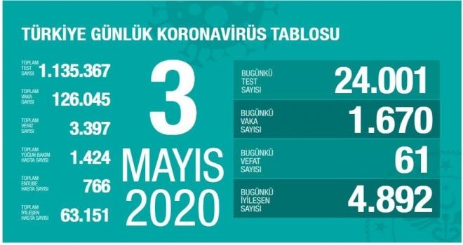 Koronavirüste 3 Mayıs Tablosu