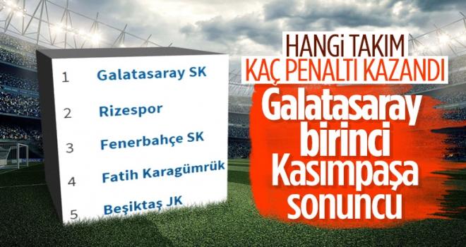 Çaykur Rizespor En Fazla Penaltı Kazanan 2. Takım