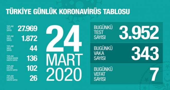 Türkiye'de Koronavirüs Tablosu Paylaşıldı